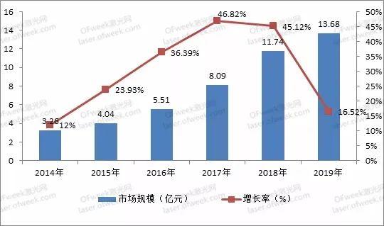 华日激光股权交易完成!52%股权以1.83亿元成交!