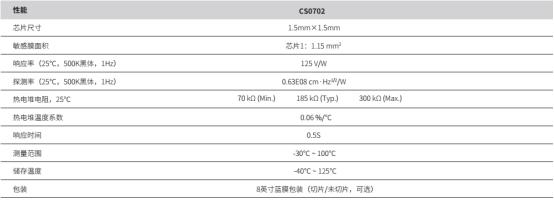 西人马红外测温传感器各项指标优异,获多位客户称赞