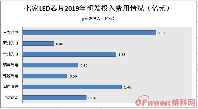 從七大LED芯片公司業績概況透析市場發展趨勢