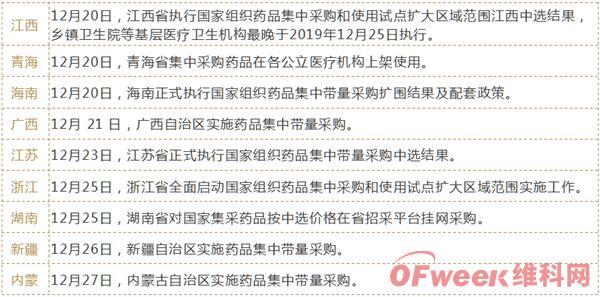 【深度】一文读懂中国医药、高值耗材带量采购