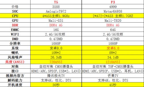 3000的腾讯极光T5与4000的当贝F3,618教你如何选!