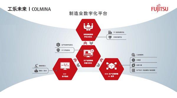 """富士通荣获""""2019中国数字化工厂解决方案优秀供应商""""奖项"""
