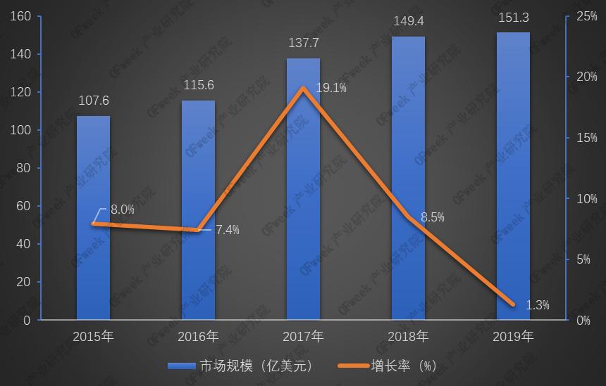 2019年全球激光器市场回顾与2020年预测:激光器市场最为动荡的时代