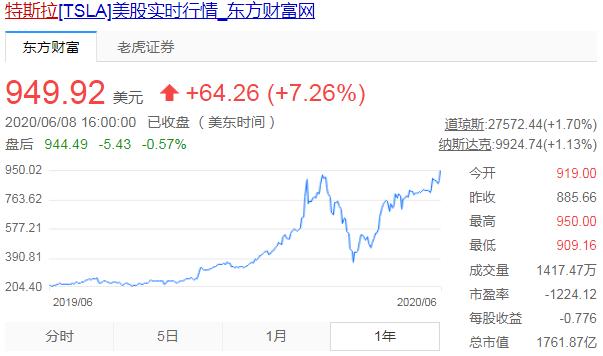 销量激增205%,特斯拉股价狂飙