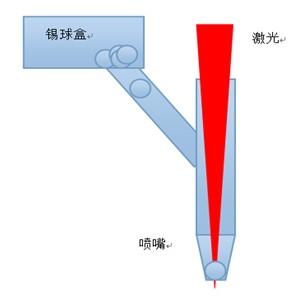 激光锡球喷射焊接的原理及优点