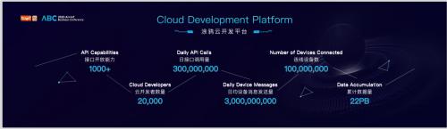 聚集开发者打造千人千面产业生态,AIoT平台涂鸦智能加速行业成熟
