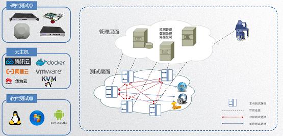 信而泰推出IP网络主动测评系统