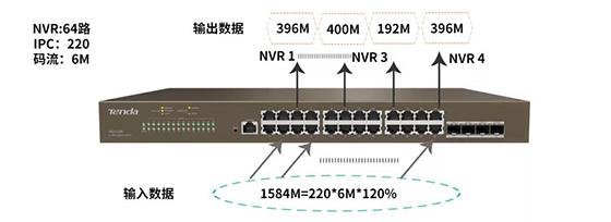 三层精品,二层价格,腾达三层交换机监控组网方案的核心