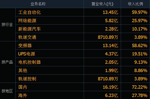 盘点华为系工控企业——中国A股最多上市公司的创业体系