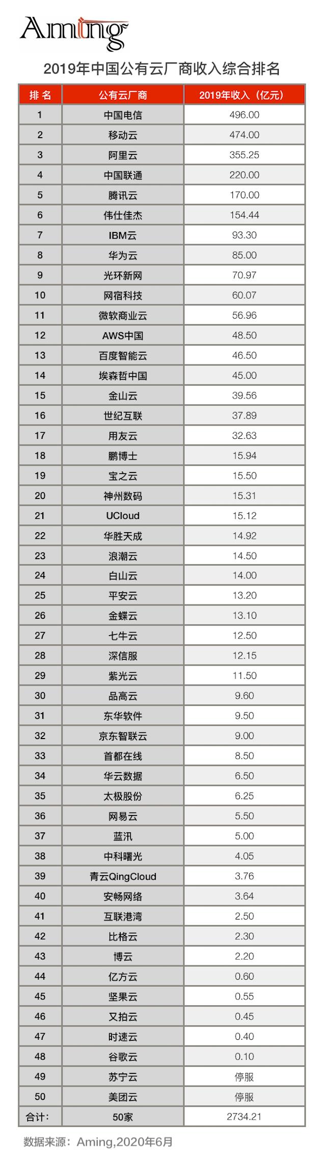 2019年中国公有云厂商发展状况白皮书