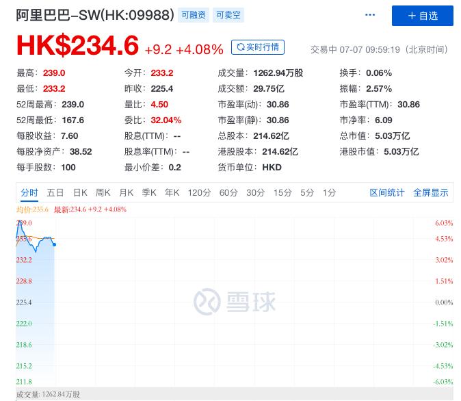 阿里巴巴市值破5万亿港元,重返中国市值第一大公司