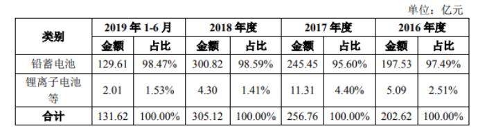 孚能之后科创板再添电池股 天能股份IPO过会!
