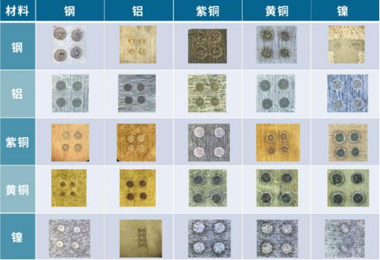 纳秒脉冲光纤激光器的异种金属材料激光焊接应用