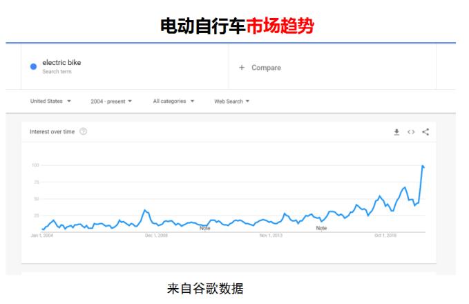 """千亿锂电自行车市场,星恒/芯驰/天能/超威等""""激战正酣"""""""