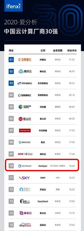 Zenlayer荣登中国云计算厂商榜单前十