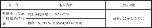 大族激光上半年净利润大涨60%-70% PCB与口罩机业务为主要增长动力