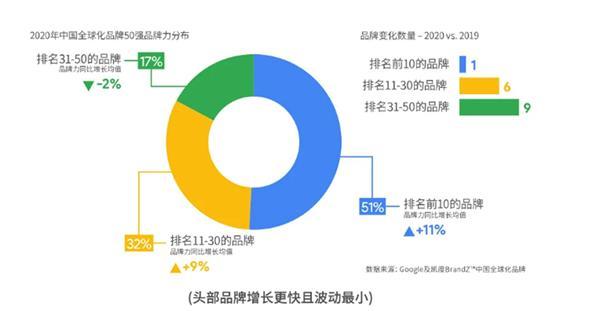 强者愈强,海信连续4年入选BrandZ中国全球化品牌10强