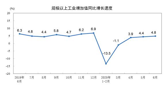 国家统计局数据显示,2020年6月份规模以上工业增加值增长4.8%