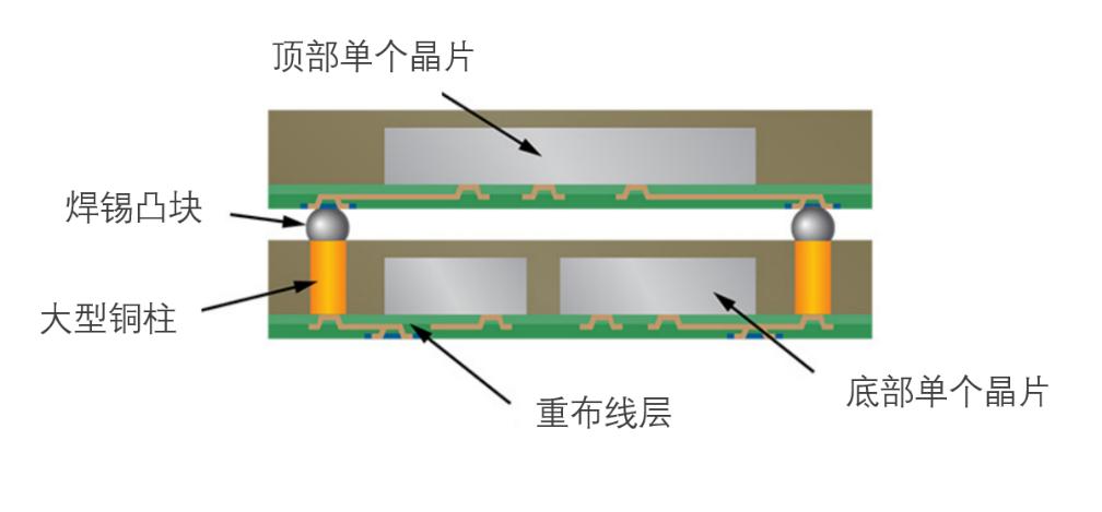 用于扇出型晶圆级封装的铜电沉积