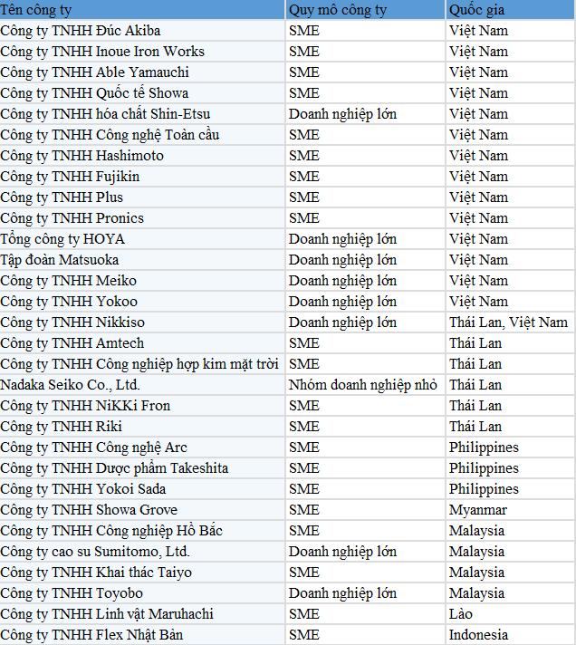 首批87家!日企正从中国撤退(附名单)