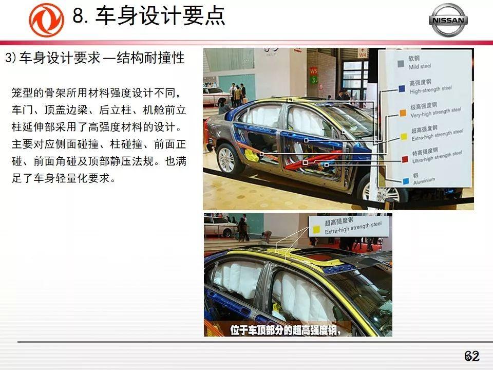 技术分享——汽车车身概述