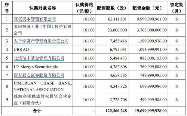 宁德时代募资197亿:高瓴认购过半,本田如愿,黄晓明出局