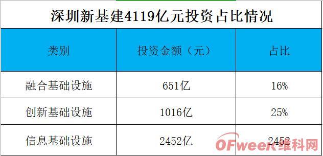 深圳新基建重磅来袭!总投资4119亿,6大重点项目,8月底实现5G全覆盖