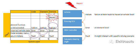 ISO26262 Functional Safety Concept(下)