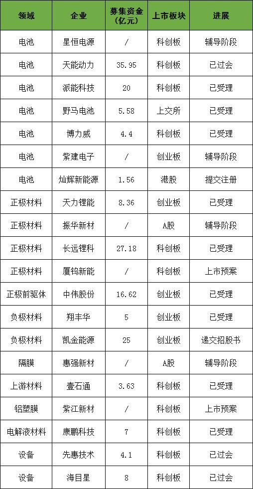 孚能已上市,星恒/天能/派能/博力威等20家锂电企业IPO蓄势待发!