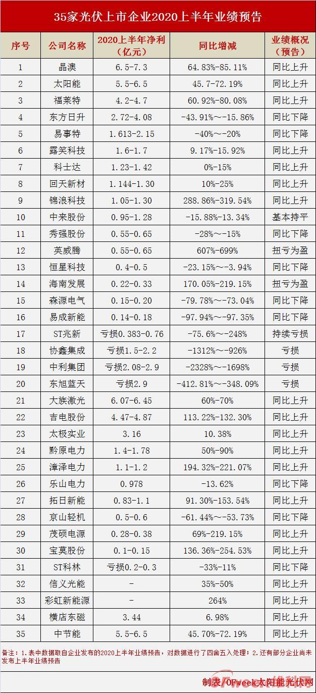 《【天富娱乐app登录】35企2020年中期业绩预报出炉:最高降幅达23倍,6成业绩飘红》