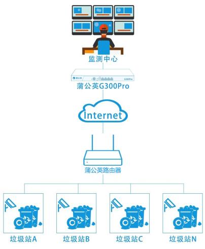 蒲公英SD-WAN组网打造无人值守智慧投递亭监控方案