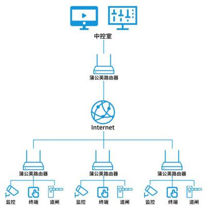 蒲公英SD-WAN为智能洗车机行业提供高效视频传输方案
