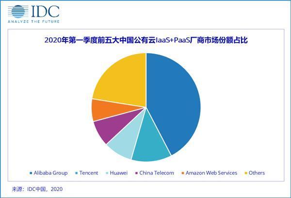 一季度中国公有云服务整体市场规模39.2亿美元,华为第三