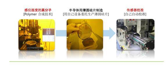 低功耗温湿度传感器HCP2D-3V用于工业级电子温湿度计