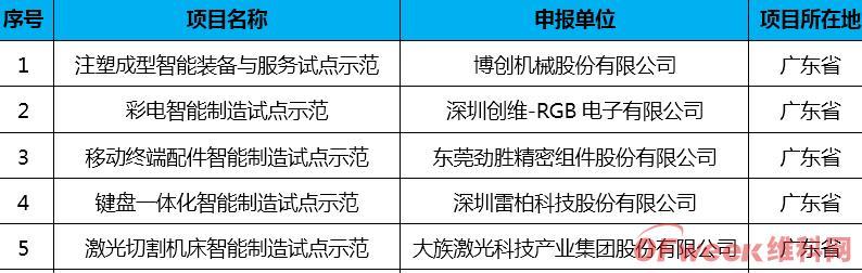 2016-2019年广东省级智能制造试点示范项目总览