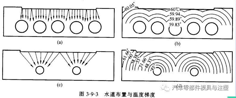 汽车注塑模具的设计理念及案例分析