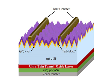 LPCVD在TOPCon电池中的应用