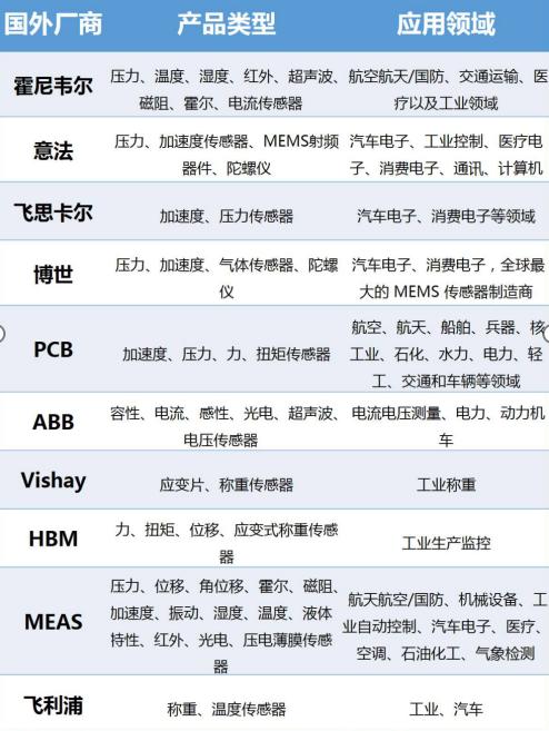 一文了解工業傳感器分類和全球廠商格局
