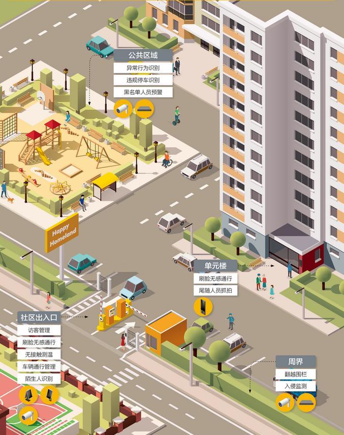 澎思科技:用硬科技加持智慧社区建设