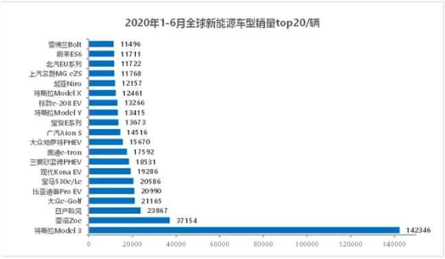 2020上半年全球新能源车销量:特斯拉稳居第一