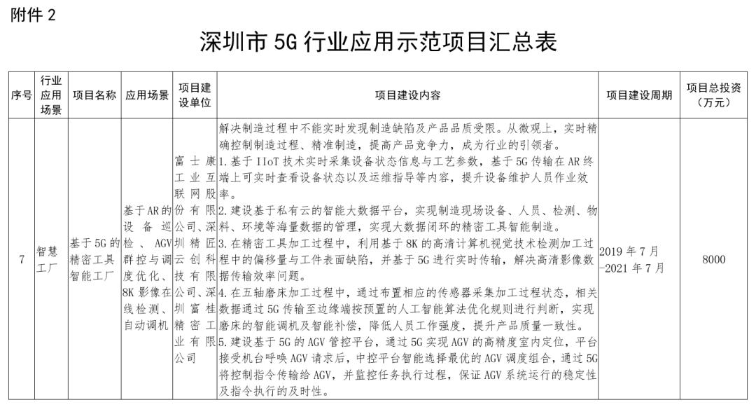 工业富联项目入选深圳市5G行业应用示范,助力深圳成5G全球标杆城市