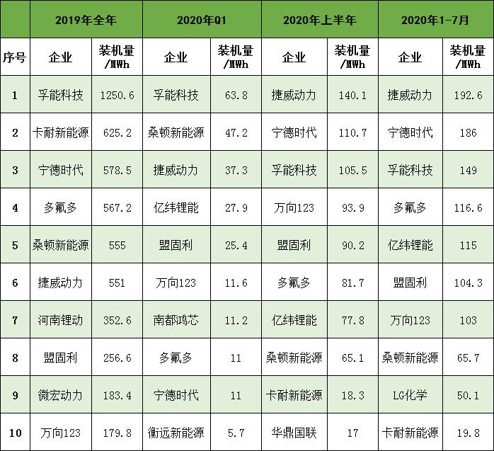 """宁德时代/捷威/孚能等软包电池装机量排名""""乱成一锅粥"""""""