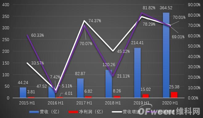 同比增长7成,立讯精密上半年营收、利润创新高!