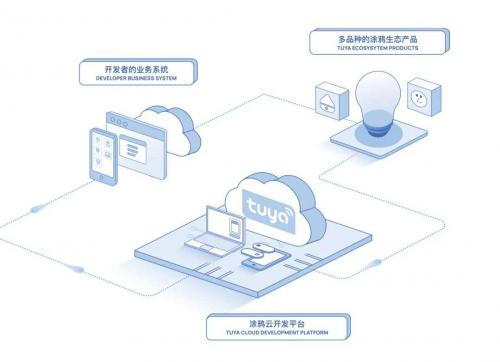 """开发者成""""新基建""""核心力量,AIoT平台涂鸦智能打造全场景开发工具"""