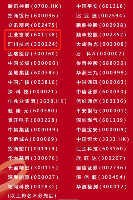 """汇川技术、工业富联入选深圳""""最受尊敬40家上市公司及人物"""""""