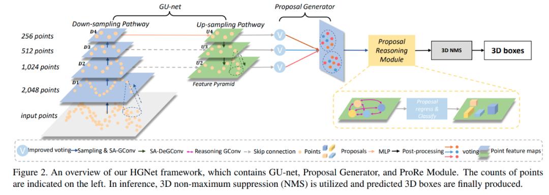 CVPR 2020 |基用于3D目标检测的层级图网络