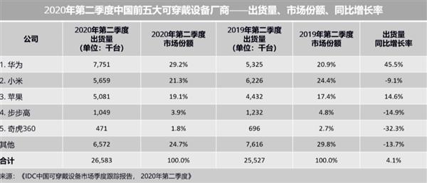 华为 2020 年 Q2 可穿戴设备中国第一 出货量暴涨 45.5%