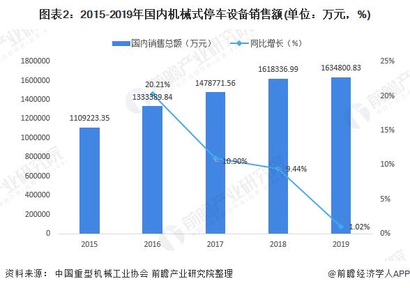 2020年中国机械停车设备行业市场现状及发展前景分析