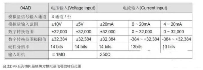 PLC对模拟量信号,是怎么进行处理的?