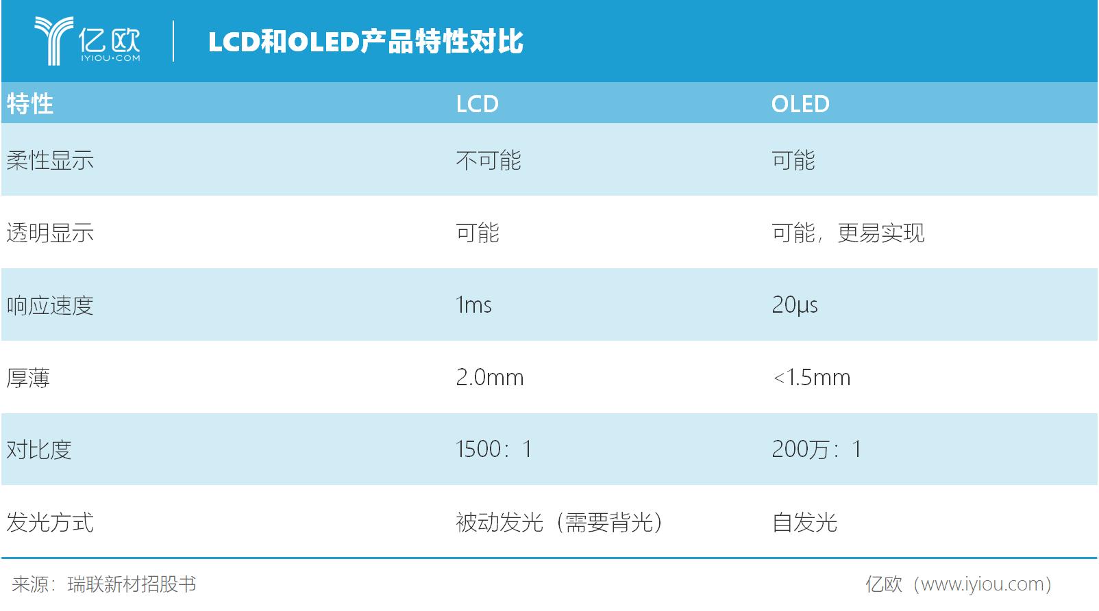 OLED大势已成,液晶材料起家的瑞联新材能否抢占先机?